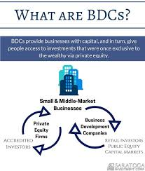 Business Development Company An Investors Guide To Bdcs Saratoga Investment Corp