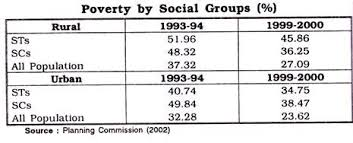 essay on poverty in meaning types measures poverty of social group