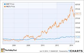 Price De Amazon History Does Amazons Stock Price History