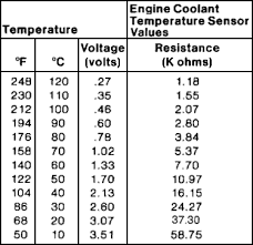 Ford Coolant Chart Ford Engine Coolant Temperature Sensor Ect Resistance