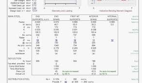Data Analysis Excel Inspirational Sample Excel Data For Analysis