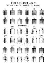 Guitar Chords Chart With Fingers How To Almost Learn To Play Guitar Pr Gomez