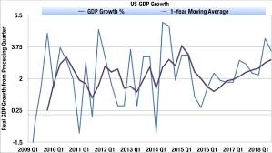 Quarterly Gdp Growth Chart What 3 5 Gdp Growth Isnt Good Enough For You Seeking Alpha