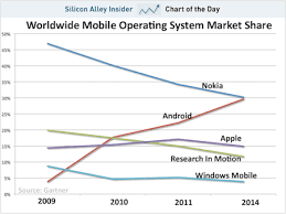 Worldwide Mobile Os Operating System Market Share Android