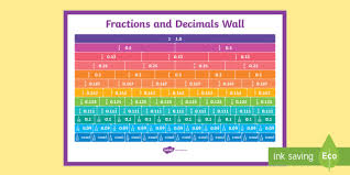 Common Fraction To Decimal Conversion Chart Equivalent Fractions And Decimals Wall Fractions Decimals