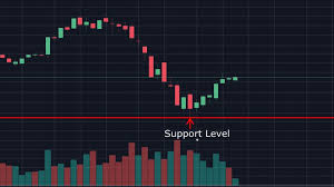 Read Stock Charts Like A Pro The Death Cross And Other