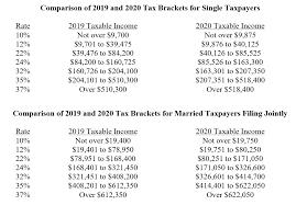 2020 Tax Preview Carlile Patchen Murphy