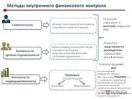 Презентация на тему Осуществление внутреннего финансового  5 Методы внутреннего финансового