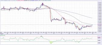 Gold Technical Analysis In Recovery Mode