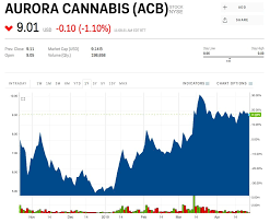 Aurora Stock Chart Robinhood Says 420 000 Users Own The Marijuana Stock Aurora