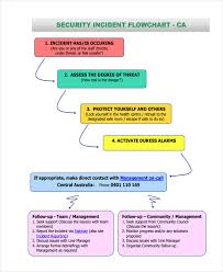Reporting Flow Chart Template 32 Sample Flow Chart Templates Free Premium Templates