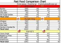 Mcdonalds Fast Food Calorie Chart Which Fast Food Meal