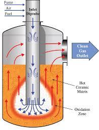 Incinerators Thermal Oxidizers Linde Us Engineering