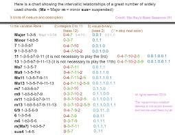 Guitar Chord Conversion Chart Converting 35 Bass Guitar Chords To Base 12 Notation Then
