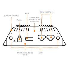 cor ibr900 series by cradlepoint access wireless data solutions Basic Electrical Wiring Diagrams at Cradlepoint Wiring Diagram