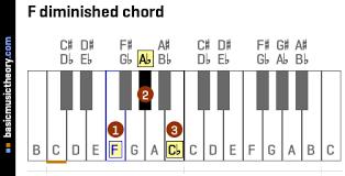 Diminished Chords Piano Chart Basicmusictheory Com F Diminished Triad Chord