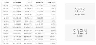 Fanduel Value Chart Fanduel Revenues How Much Is Fanduel Worth