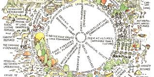 Basic Permaculture Design D Is For Design The Big Raise