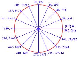 Radian Angle Chart Radians To Degrees Chart Bedowntowndaytona Com