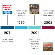 harbor freight timeline 1977 2005