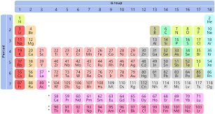 File:Simple Periodic Table Chart-condensed.svg - Wikimedia Commons