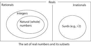 Venn Diagram Sets Worksheet Sets Level 7