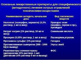 Реферат оказание первой медицинской помощи при отравлении Москва Реферат оказание первой медицинской помощи при отравлении