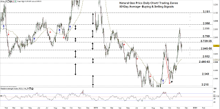 Natural Gas Price Chart Natural Gas Eyes Extending Its Downtrend Move N Gas Price