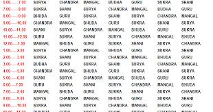 Indian Vedic Astrology Horoscope Graha Hora Timings In