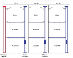 bendpak lift wiring bendpak image wiring diagram bendpak pl 14000 3 levels 14 000 lb capacity four post car on bendpak lift wiring