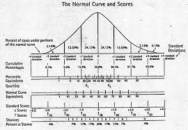 Standard Deviation Chart Z Score Normal Curve And Standard Deviation Z Scores Stanines