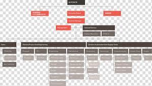 Schneider Organization Chart Organizational Chart Automation Diagram Kuka Organization