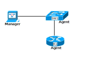 What Is Snmp Snmp Mib And Oids What Are They And How Do They Work