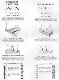 dovetail saw teeth. see the drawings and descriptions below provided with foley instructional manual for sharpening saws using their equipment. dovetail saw teeth