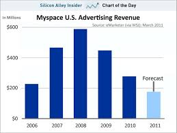 Chart Of The Day Myspaces Revenue Collapse Business Insider