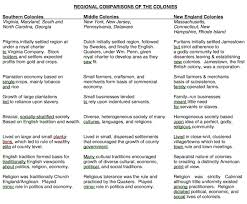 Jamestown And Plymouth Comparison Chart The Colonists What They Created