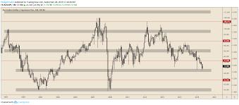 Jpy To Aud Chart Aud Jpy Heading Lower In Bearish Channel As Yield Spread