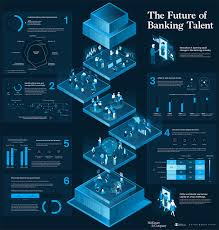 Infographic Visualizing The Future Of Banking Talent