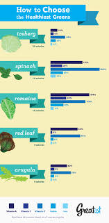 How To Choose The Healthiest Salad Greens Health