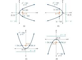 a general note standard forms of parabolas with vertex 0 0