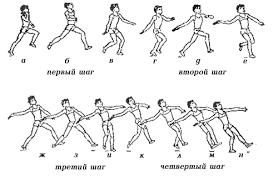 Легкая атлетика Метание гранаты Популярные статьи Библиотека  отведение снаряда