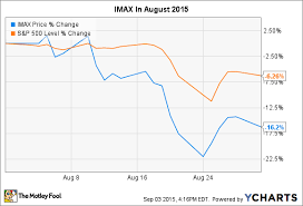 Why Imax Corporation Shares Dipped 16 In August The