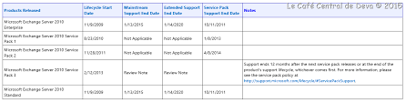 Windows Server Eol Chart Microsoft Support Lifecycle For Exchange Server Family