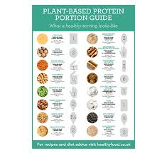 Meat Serving Size Chart Plant Based Protein Portion Guide Healthy Food Guide