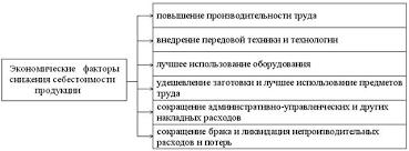 Себестоимость продукции Сайт ecoorg  Себестоимость продукции