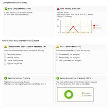 Data Governance Raci Chart Dashboards Provide A Clear View On Data Governance Rain Or
