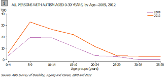 Autism Vs Adhd Chart Why Is Autism Increasing