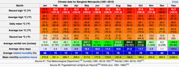 Bangkok Climate Chart How To Find The Right Bangkok Muay Thai Gym For You