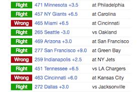Teamrankings Com Sports Predictions Rankings Stats