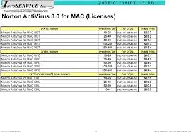 Symantec Antivirus Enterprise Edition Pdf